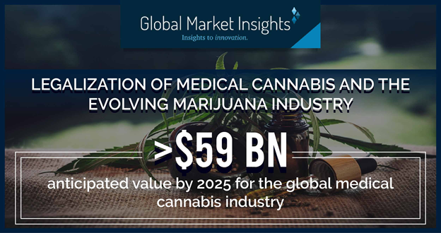 Legalization of medical cannabis and the evolving marijuana industry